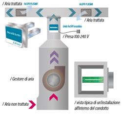 sterilizzatrice aria ossidazione fotocatalitica